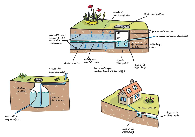 gestion_eaux_pluviales